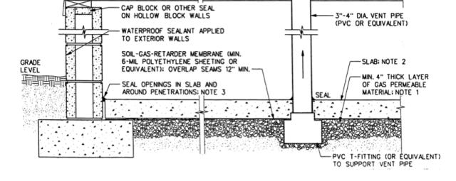 SSDS Basement Diagram