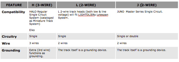 Types of Track