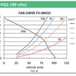 Typical Fan Curve
