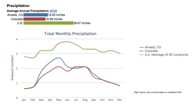 Average Monthly Precipitation Arvada