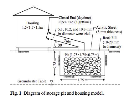 Rock Bin Heat Storage