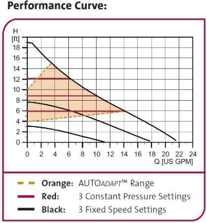 Grundfos Alpha Pump Curve