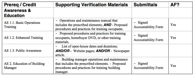 LEED Verification Requirements