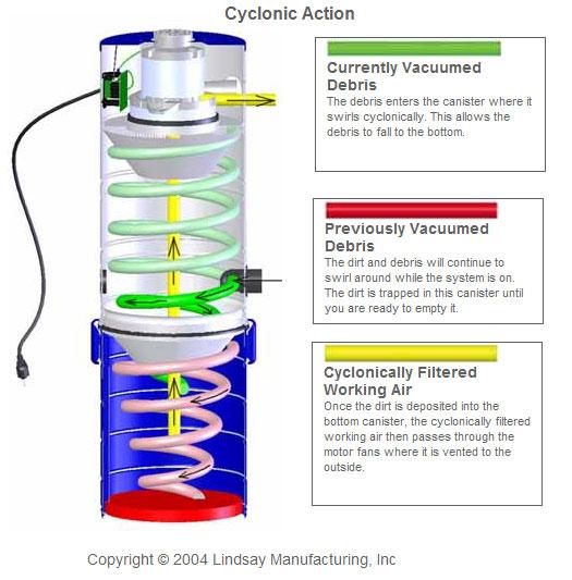 Cyclonic Vacuums