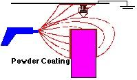 Powdercoat-sprayer
