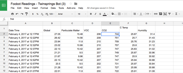 Foobot Readings Spreadsheet