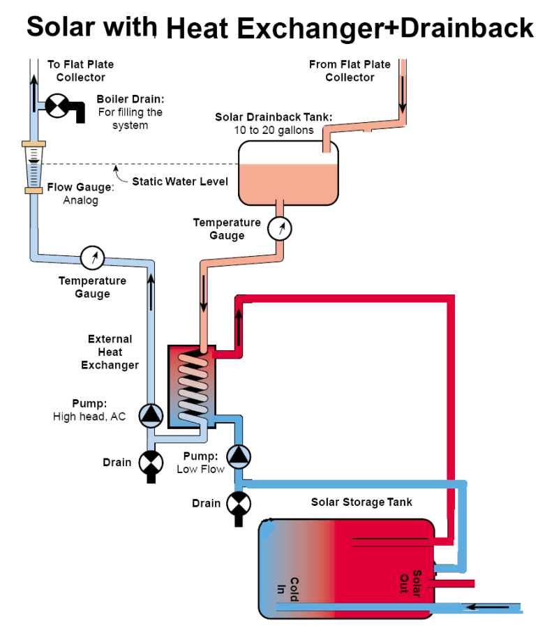 Solar Drainback with Heat Exchanger