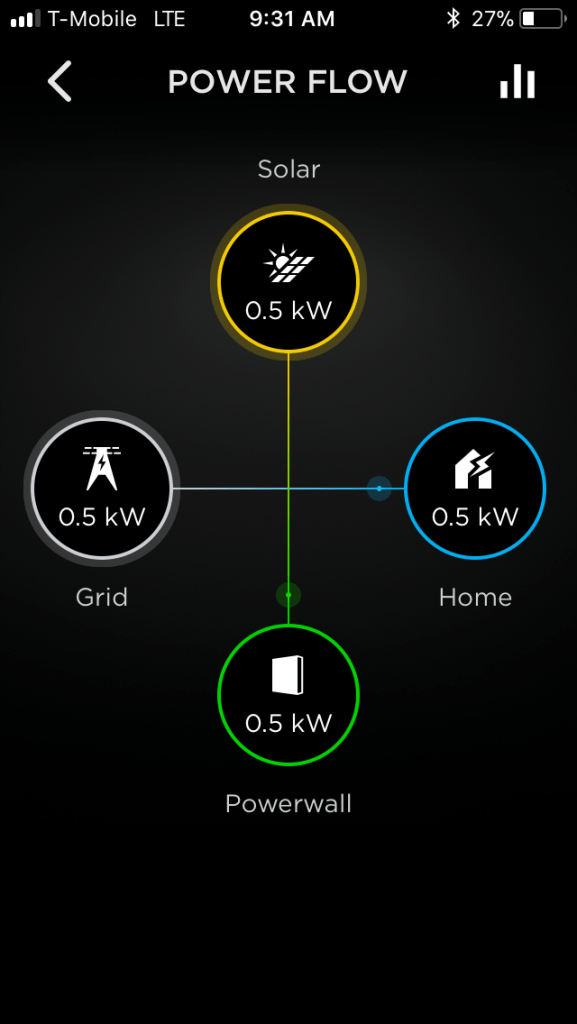 Solar to battery Grid to house