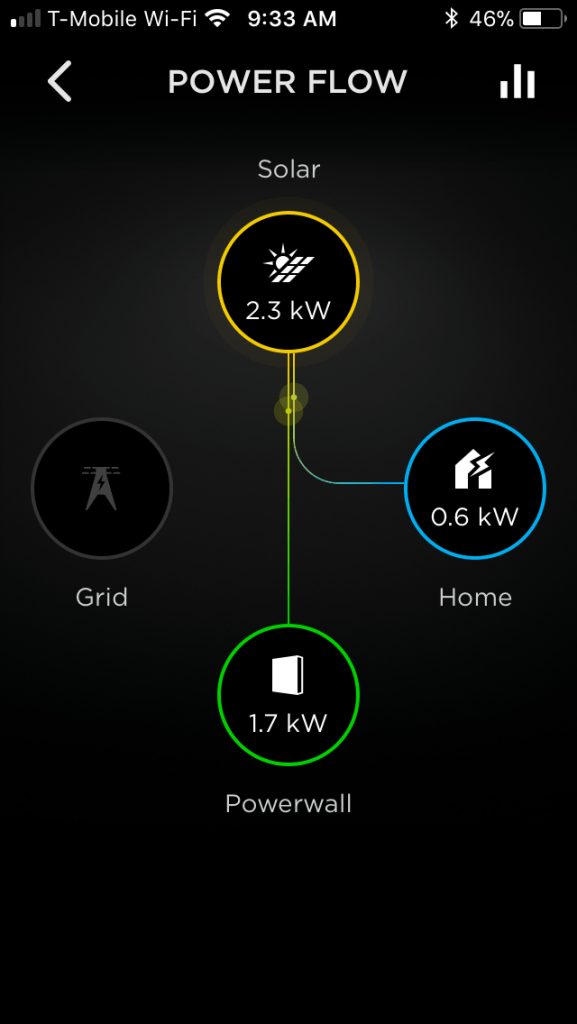 Excess power to battery