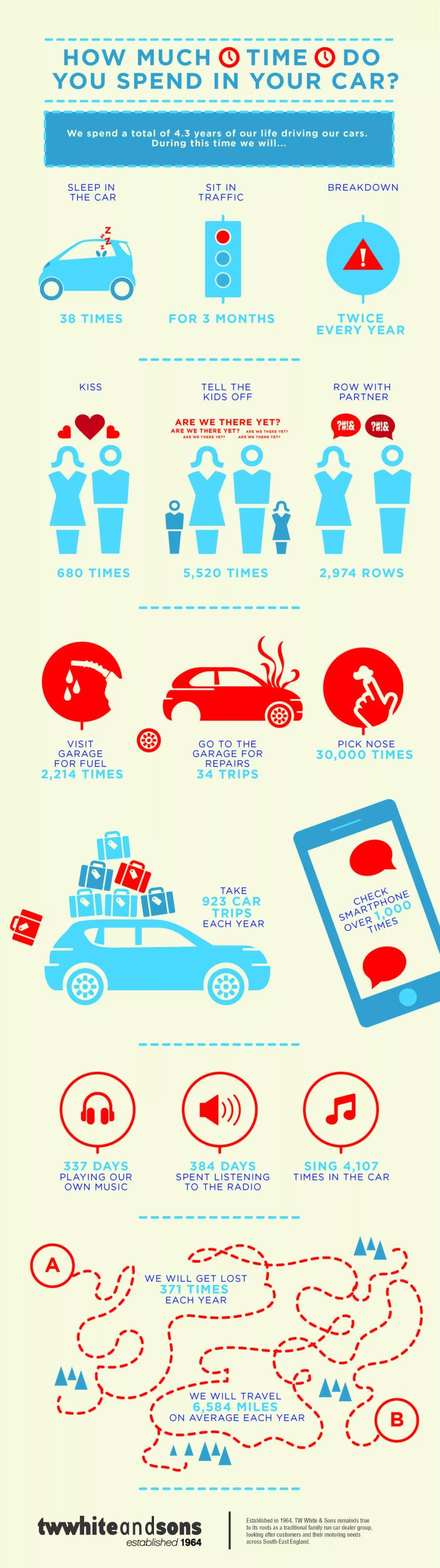 How much time do you spen in your car?