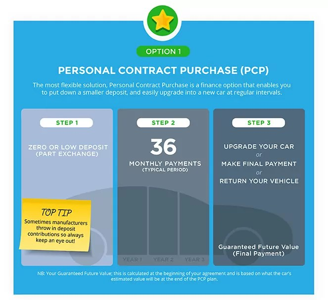 Personal Contract Purchase PCP