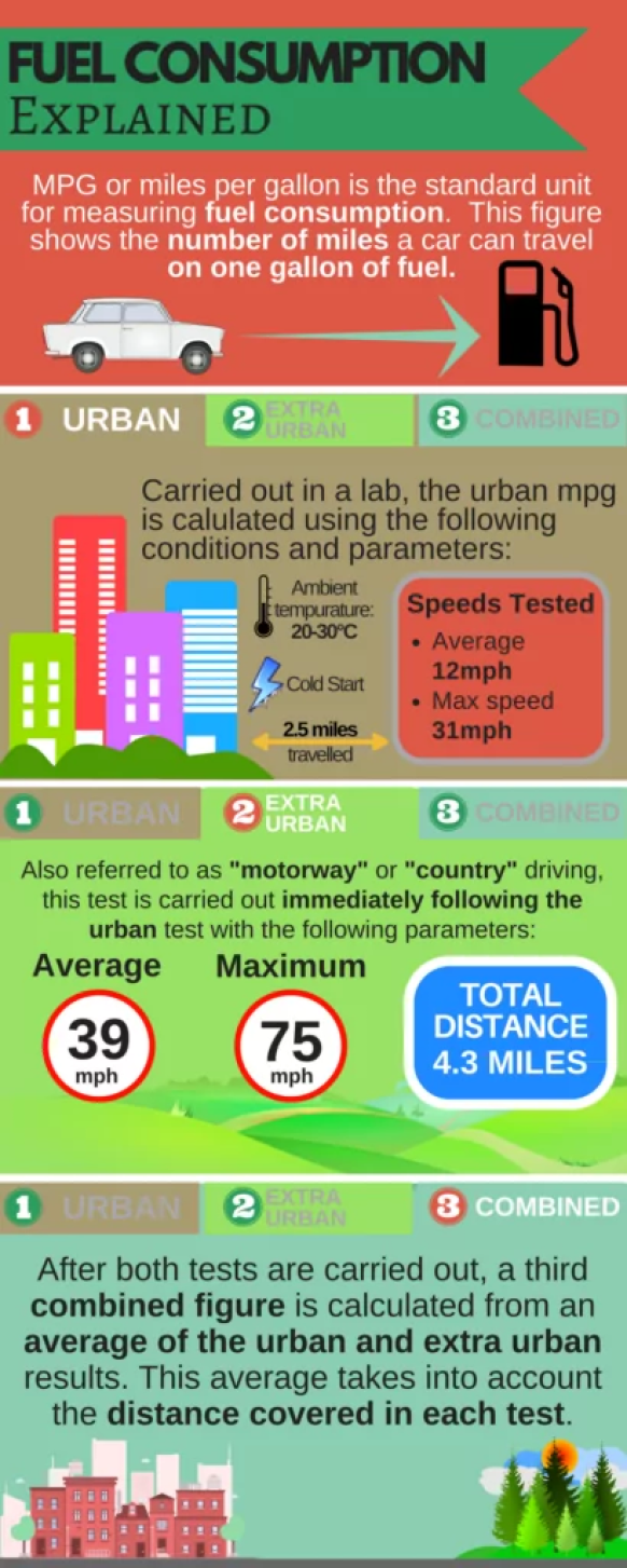 Fuel consumption explained infographic