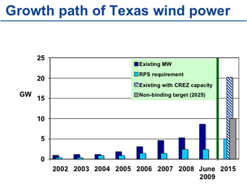 Wind exceeding state RPS when CREZ lines planned. Source: NREL