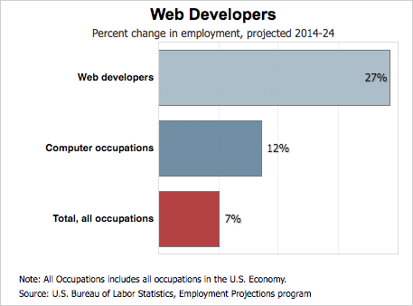 Web Developers Salary