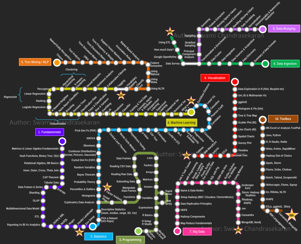 How Do I Start Learning Data Analysis? | Udacity