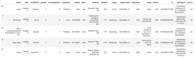 event data sample for data modeling