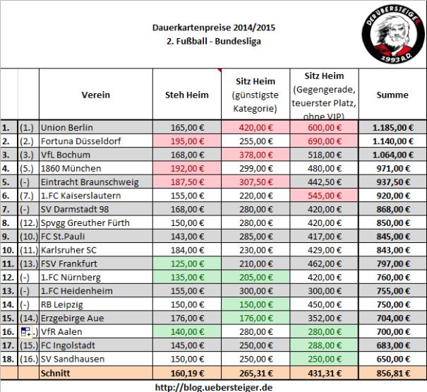 Dauerkarten Preisübersicht 2.Bundesliga 2014/2015