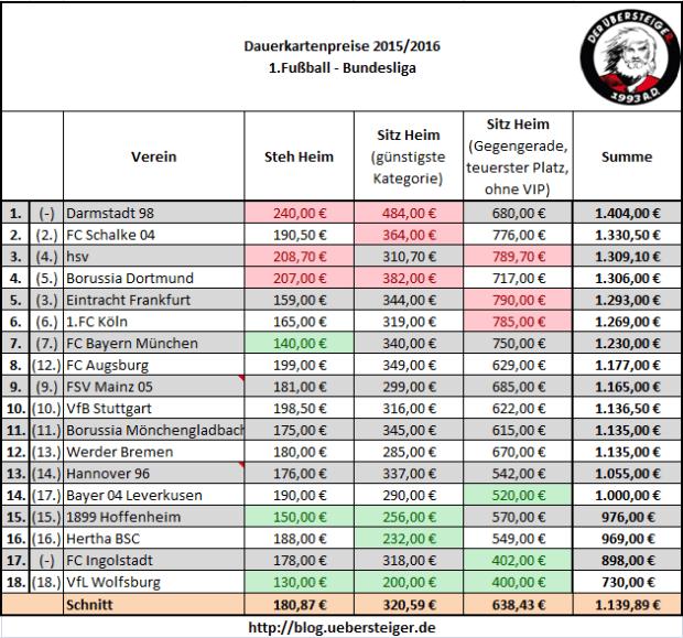 Dauerkarten-Preisübersicht - 1.Liga - Saison 2015/2016