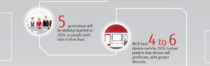 Infographic: A vision for a digitally-enabled workplace of the future