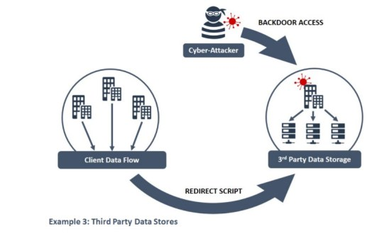 Third Party Data Stores