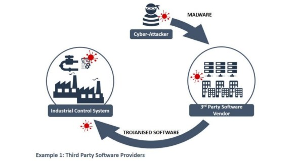 Third Party Software Providers
