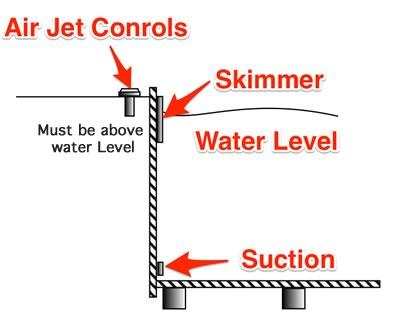 Air jet controls