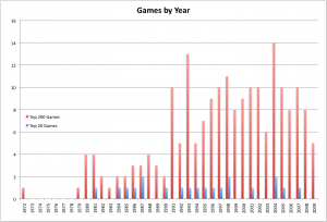 Bar graph histogram of the Top 200 and Top 20 games by publication year