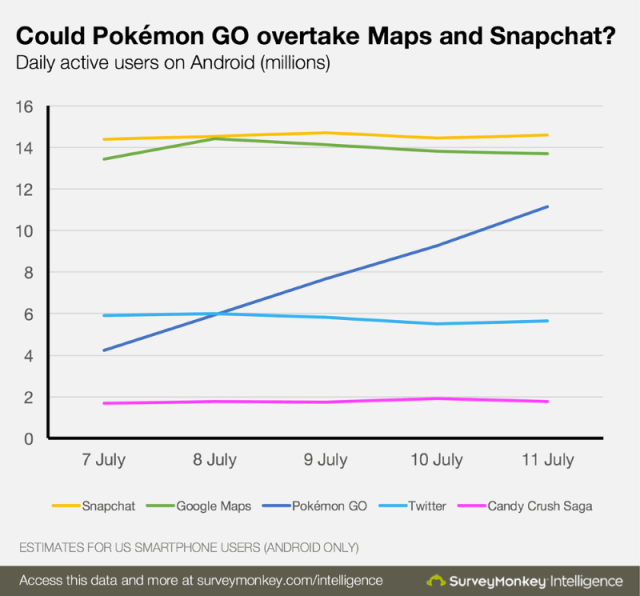 App Monetization Lessons You Can Learn From PokeMon GO
