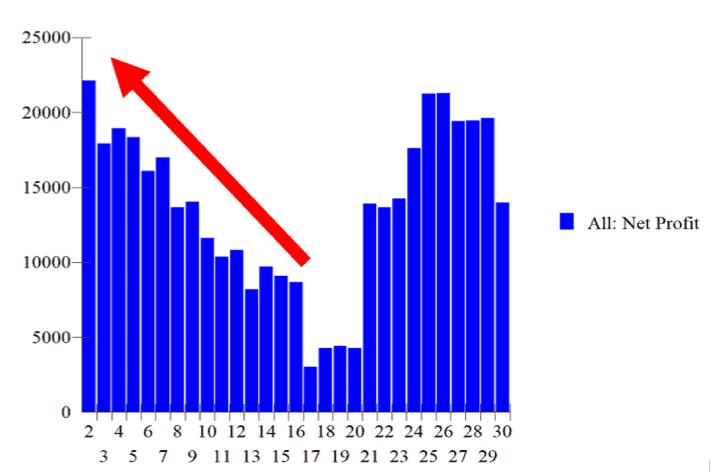 Un indicatore comune e una batteria di trading systems – 1