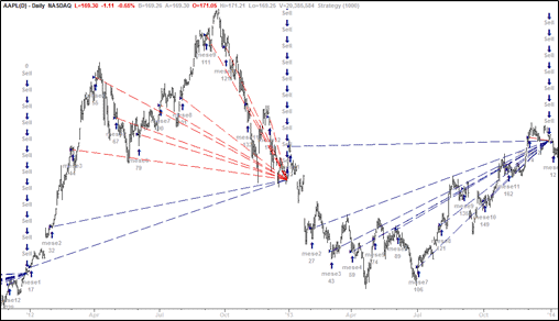 Trading system PAC applicato ad AAPL