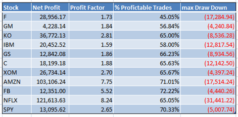 Summary table of the main ratios of the TS PAC on 10 US stocks