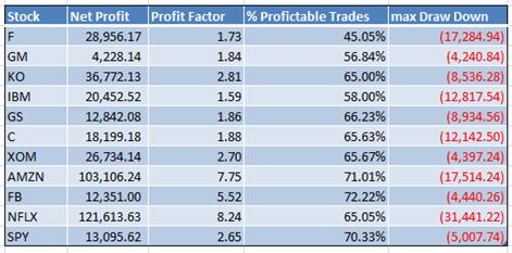 Tabella riassuntiva dei principali ratio del TS PAC su 10 titoli azionari USA