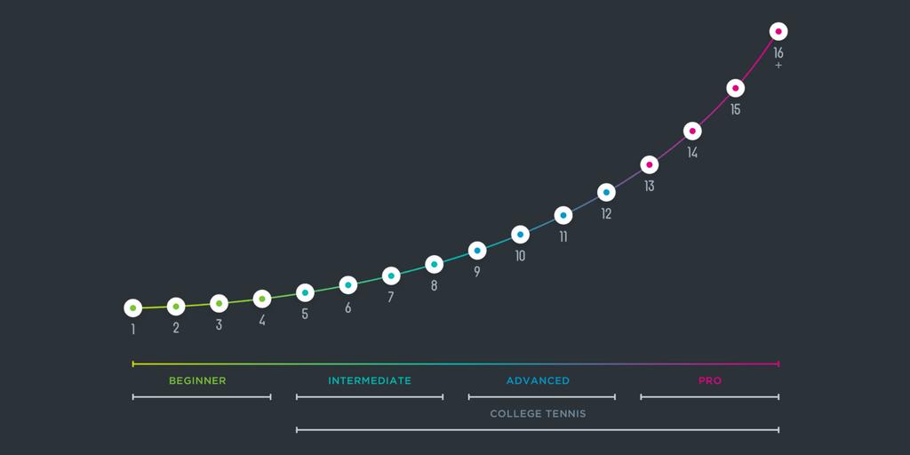 The Utr 16 Level Chart Myutr Blog