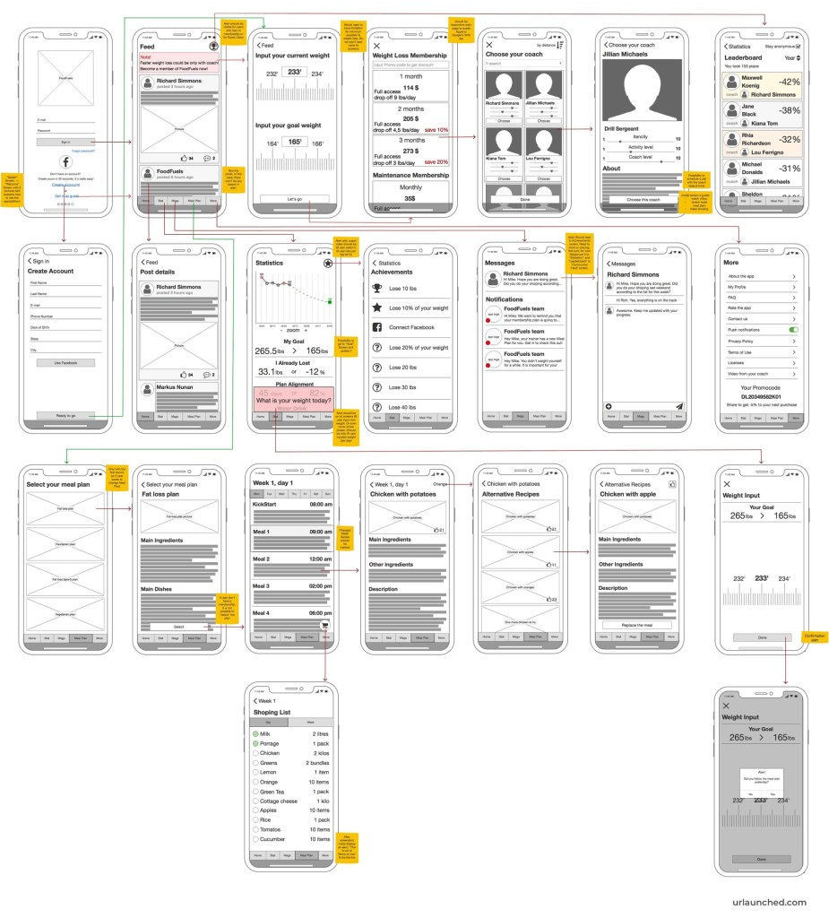 Food Fuels Wireframes. Weight loss startup