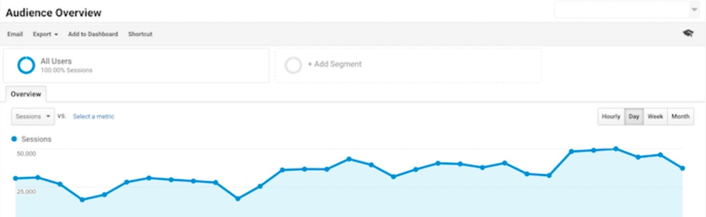 Analytics tools for your startup. Google analytics