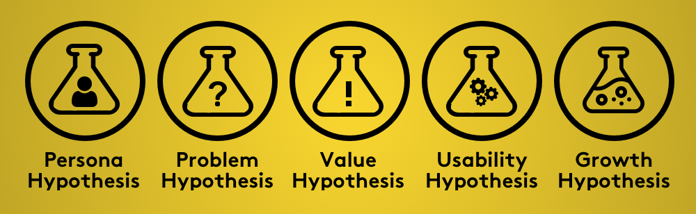 The lean startup methodology. Persona hypothesis. Problem hypothesis. Value hypothesis. Usability hypothesis. Growth hypothesis