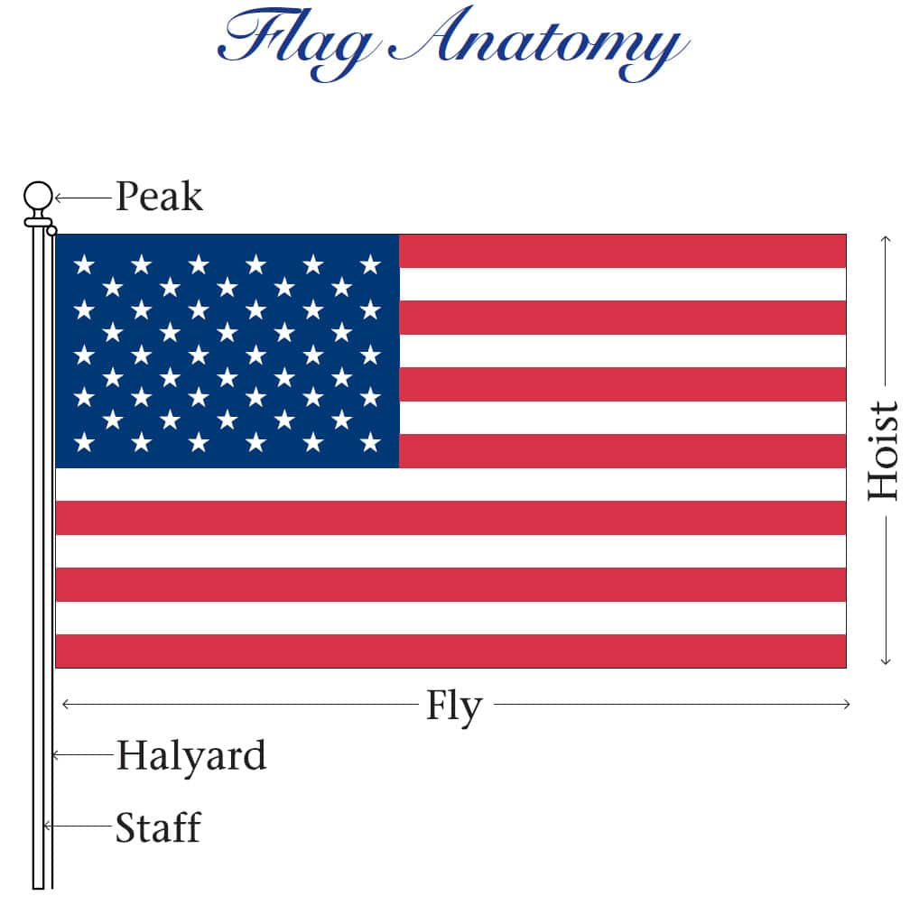 The American Flag Anatomy by USA Flag Co.