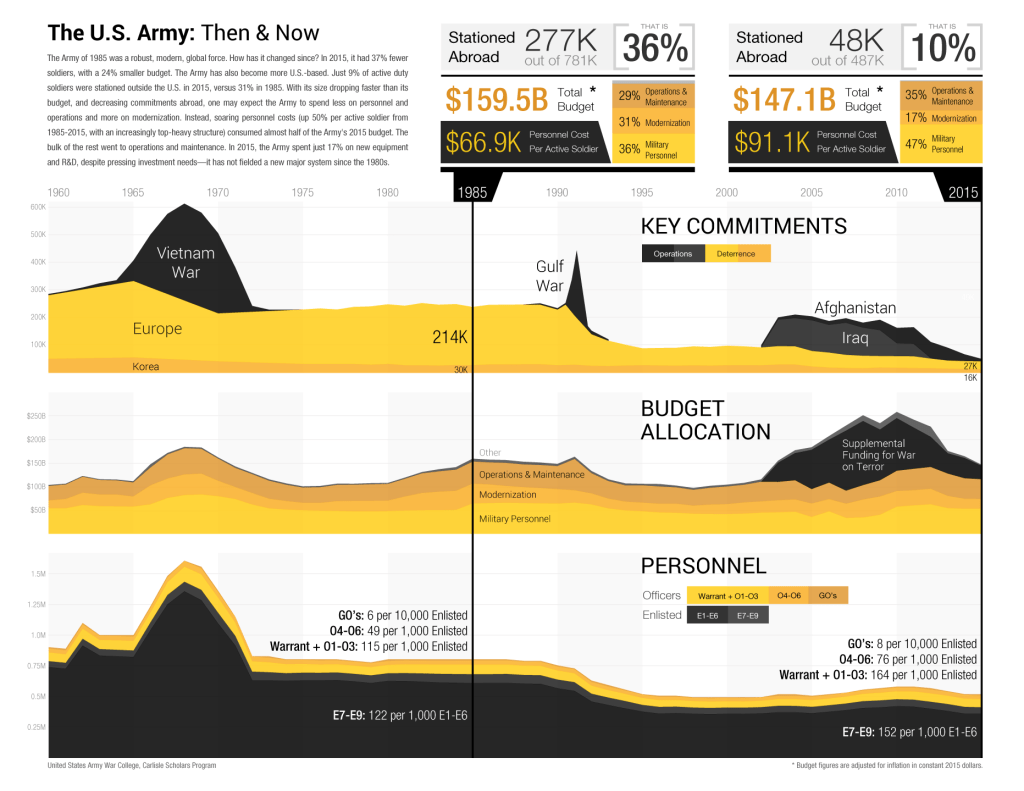 USAWC-CSP-infographic_bitmap_hq