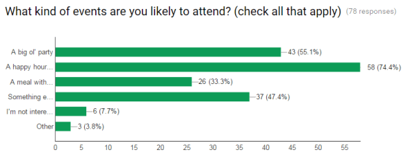 Class of 2016 Check In Survey - events