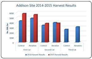 Table 2. Hay yield results comparing control and aeration in 2014 and 2015 for all hay cuts.