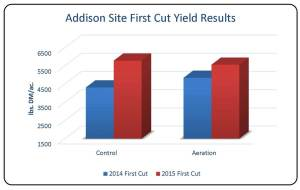 Table 3. First cut hay yield comparison at Addison site only.