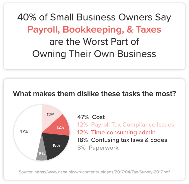 40% of Small Business owners say payroll and taxes are the worst part of owning a business