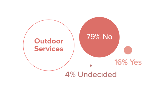 survey results of outdoor businesses