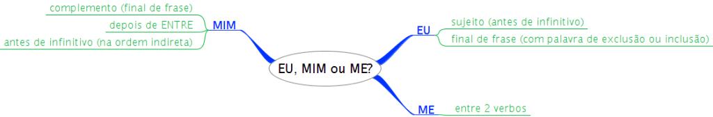 EU_MIM_ou_ME