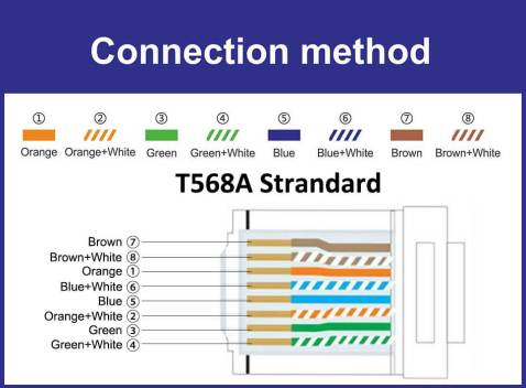 T568A顺序图21 - Best Ethernet Cable for Gaming [2021]