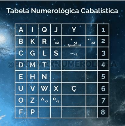 Tabela de Numerologia Cabalística Tranformativa