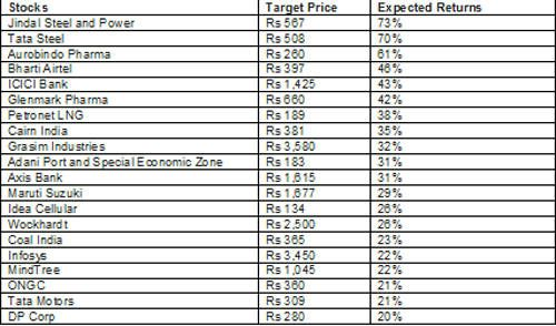 citigroup-picks-20-stocks-that-can-give-over-20-returns-in-2013
