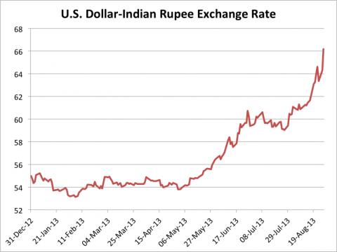 dollar-rupee-exchange-rate