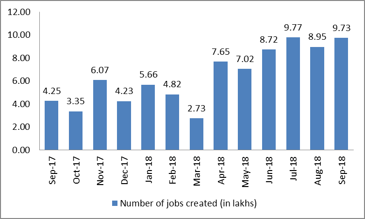 Job creation trends in India