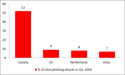 Countries vulnerable to phishing attacks…